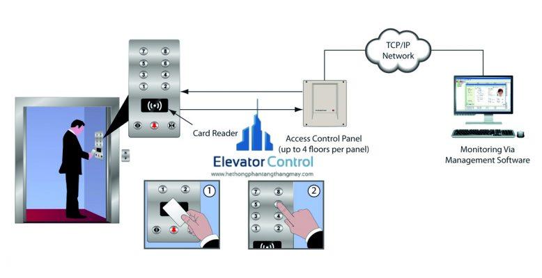phần mềm quản lý thang máy